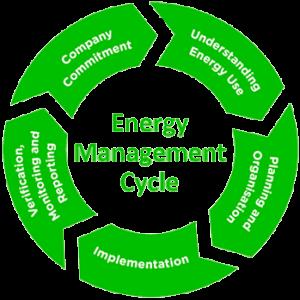 Sustainability_EnergyMangement
